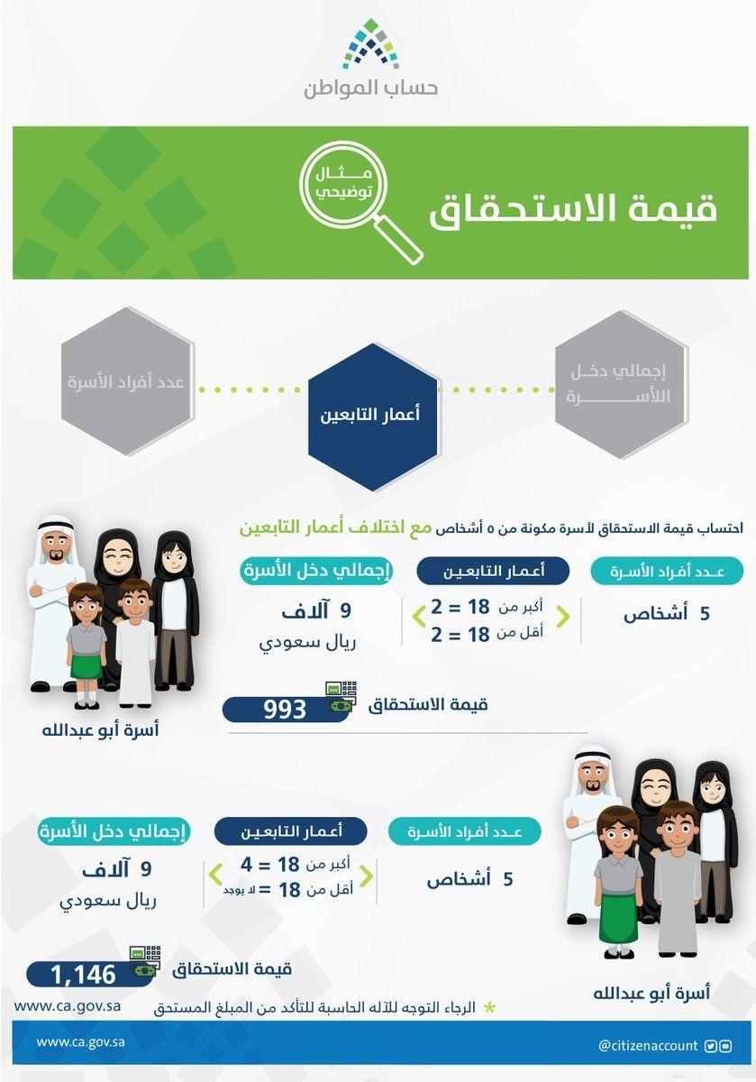 حساب المواطن طريقة التسجيل الدفعة 18 تقديم شكوى واستخدام الحاسبة نبض السعودية Map Map Screenshot