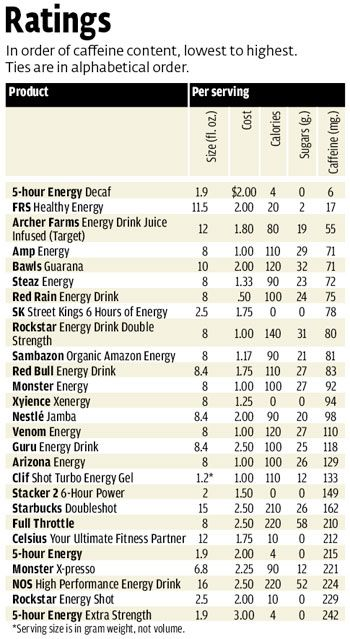 Caffeine Levels In Energy Drinks Share Health Energy