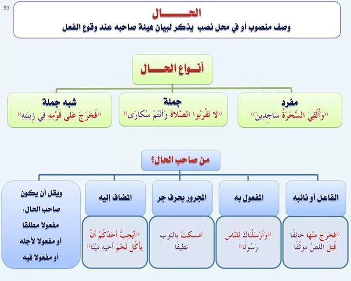 Pin By Elhpak On Arabic قواعد اللغة العربية Learn Arabic Language Arabic Language Arabic Alphabet For Kids