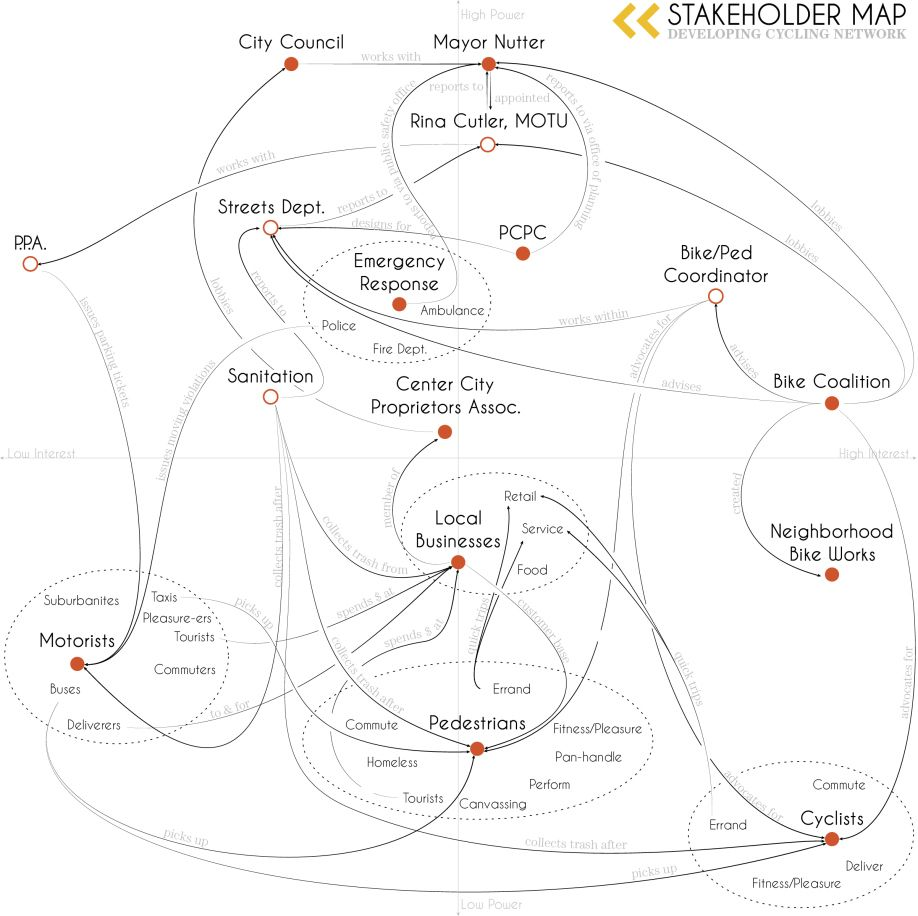 stakeholder map v2 thesis design process dialogue mapping infographic link post author ram2013 [ 918 x 916 Pixel ]