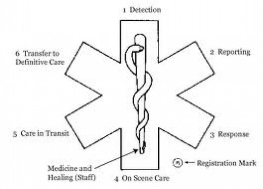Save Your Life Wear The Medical Alert Symbol And Keep Your Medical