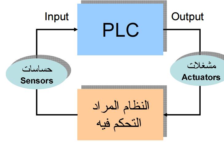 كتاب الحاكمات المنطقية المبرمجة Plc Actuator Sensor
