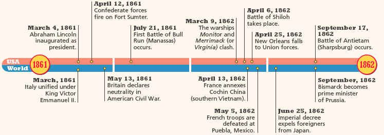 Dates of civil war in Melbourne