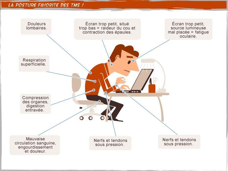 Position au poste de travail Travail TMS Postures Bureau