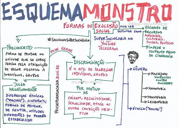 Supersociologia Esquemas Monstro Sociologia Atualidades Enem
