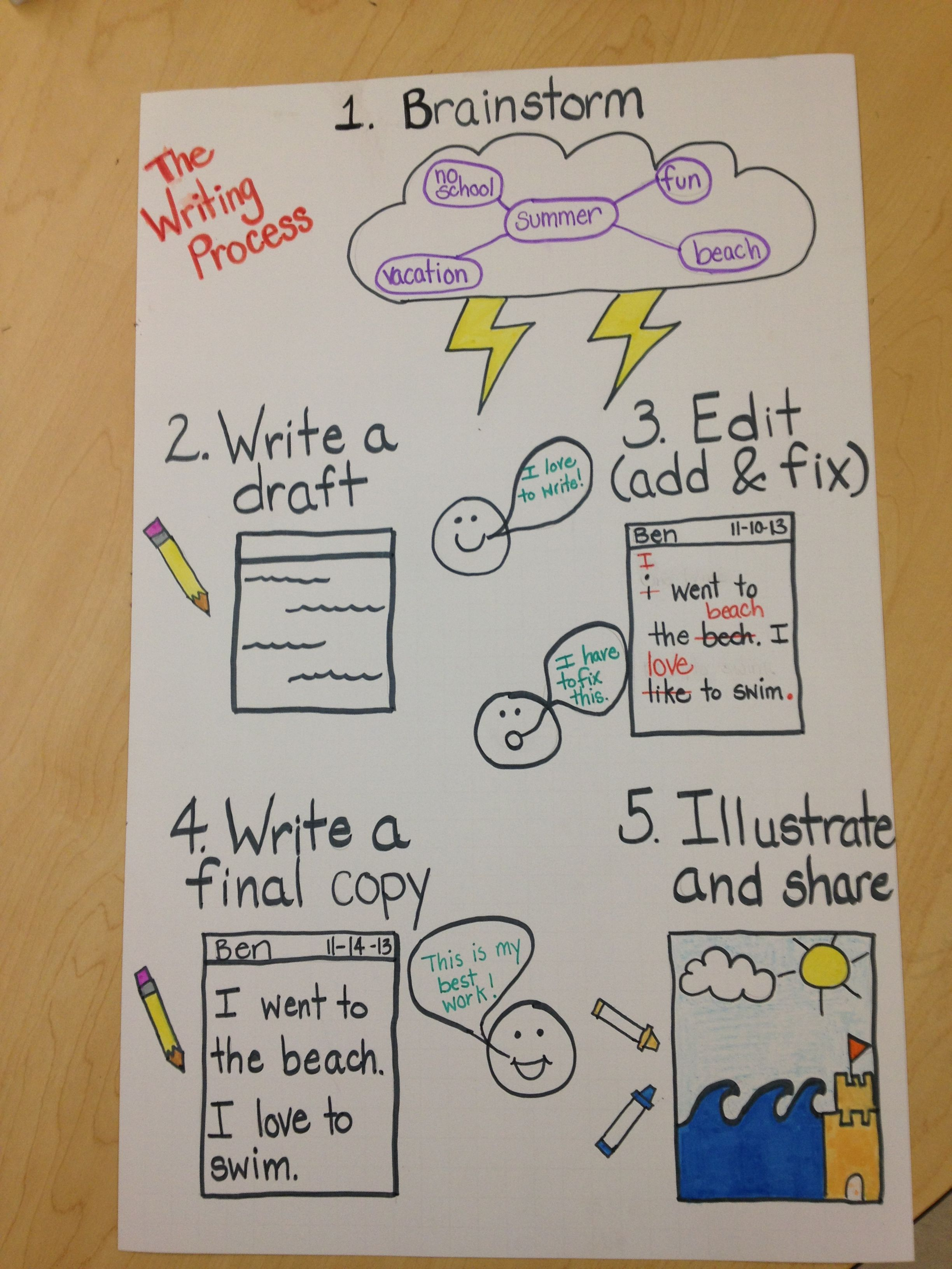 writing process for kindergarten Writing goes from zero to 60 in kindergarten, from tracing the abcs and  kids to  write well is helping them understand that writing is a multistep process before.