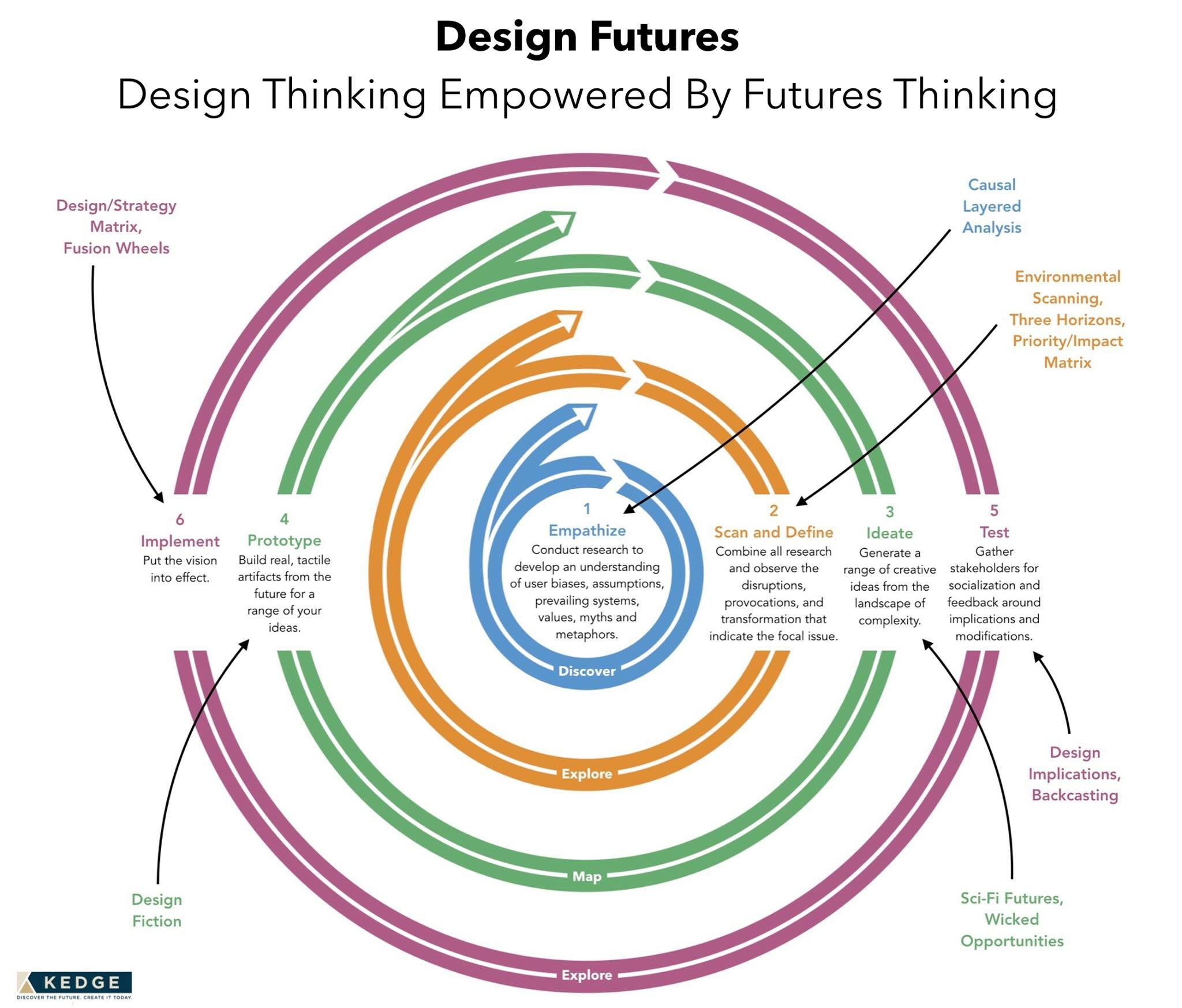 Design Thinking Empowered By Futures Thinking