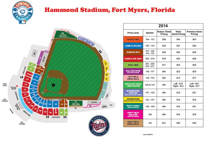 Hammond stadium fort myers florida minnesota twins spring
