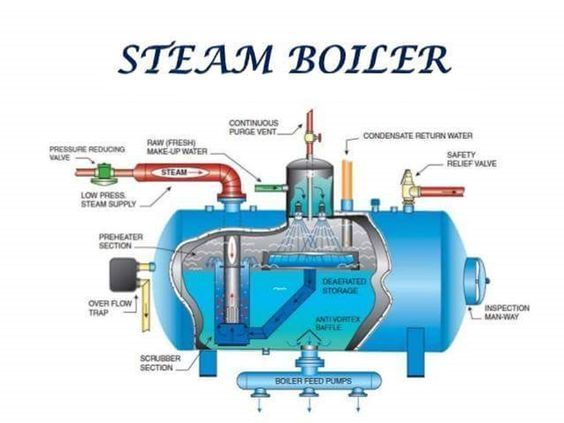 Different parts of a steam boiler explained. | Green energy ...