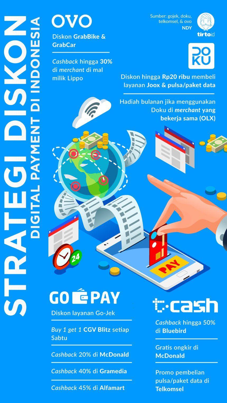 Infografik Strategi Diskon Digital Payment Pengetahuan Pendidikan Buku Pelajaran