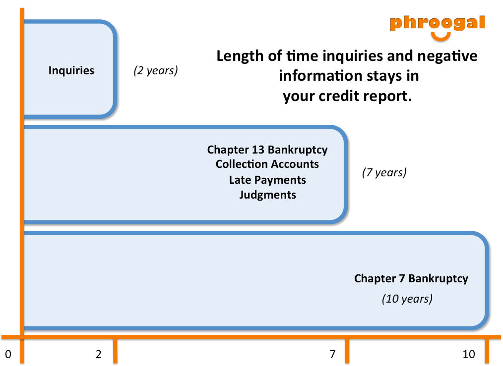 How Long Does Inquiries Stay In Credit Reports The Phroogal Blog