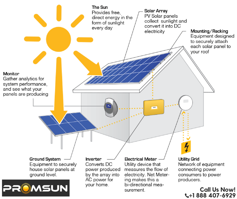 Solar Energy Helps Improve The Quality Of Life The Solar Future Is Here Call Us At 1 888 407 Solar Panels Roof Solar Panel Installation Solar Installation