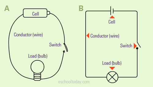 Circuit Electrical Liberal Dictionary Electrical Circuit Diagram Basic Electrical Circuit Simple Circuit Projects