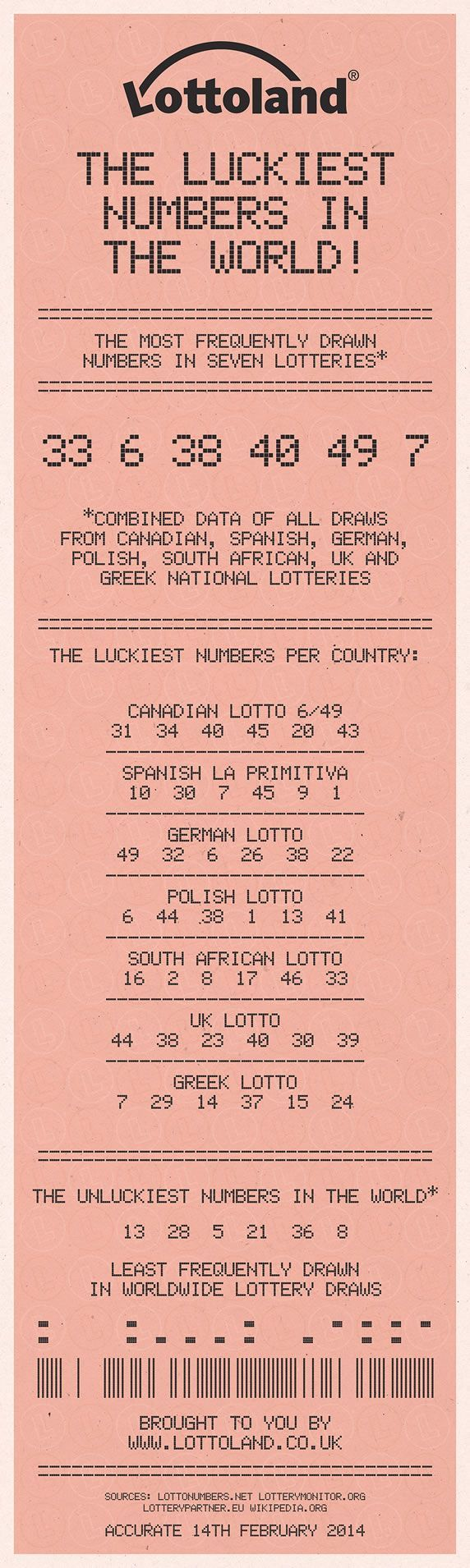[Infographic] The Luckiest Numbers in the World #lifehacksmoney