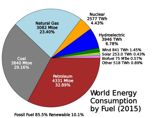 File World Energy Consumption By Fossil Fuel Energia Nuclear Energia Energia Solar