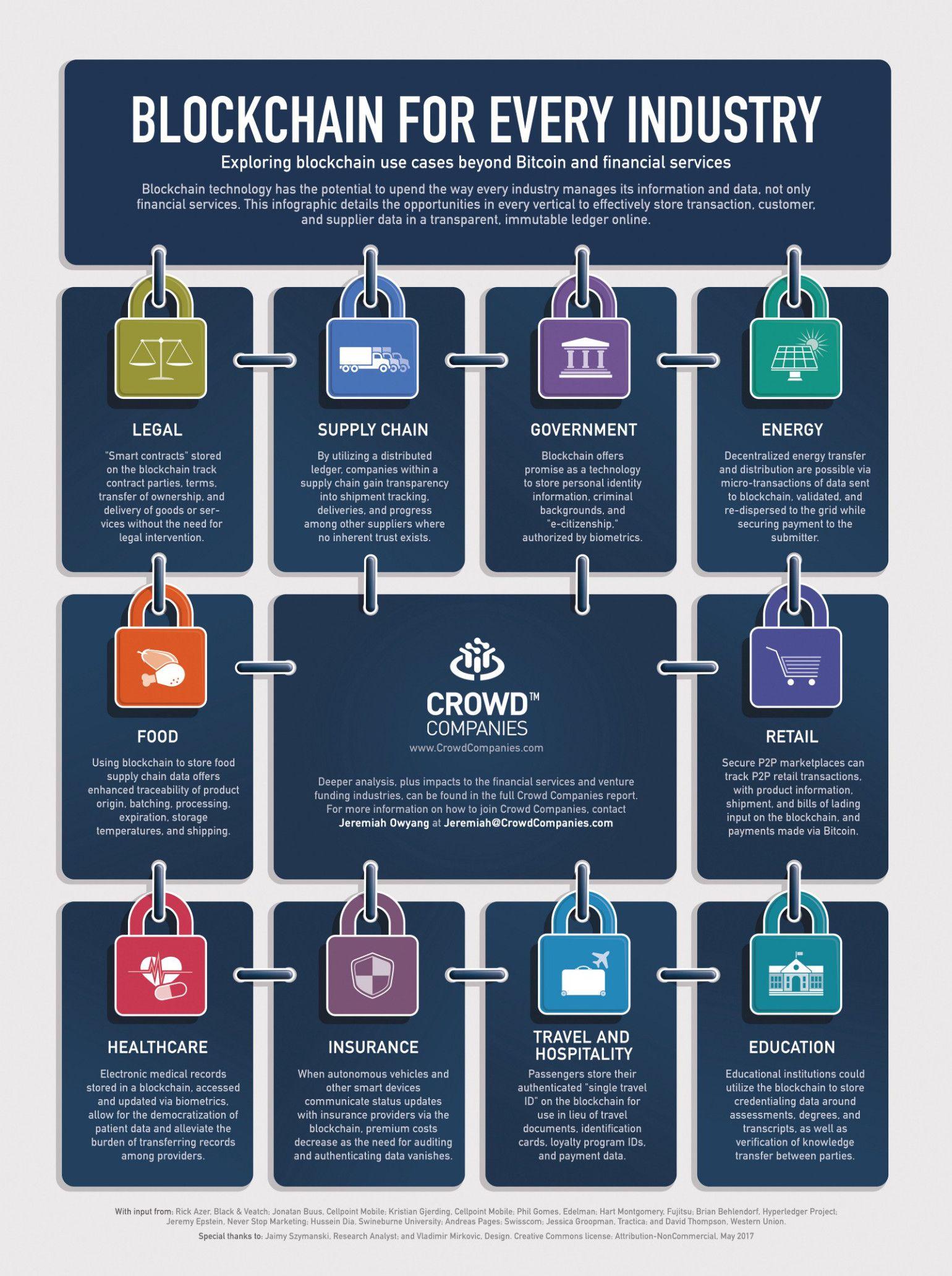 Que Es Blockchain Con 10 Ejemplos De Diferentes Industrias