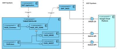 Google Sheet API integration with ABAP (ABAP2GSheet