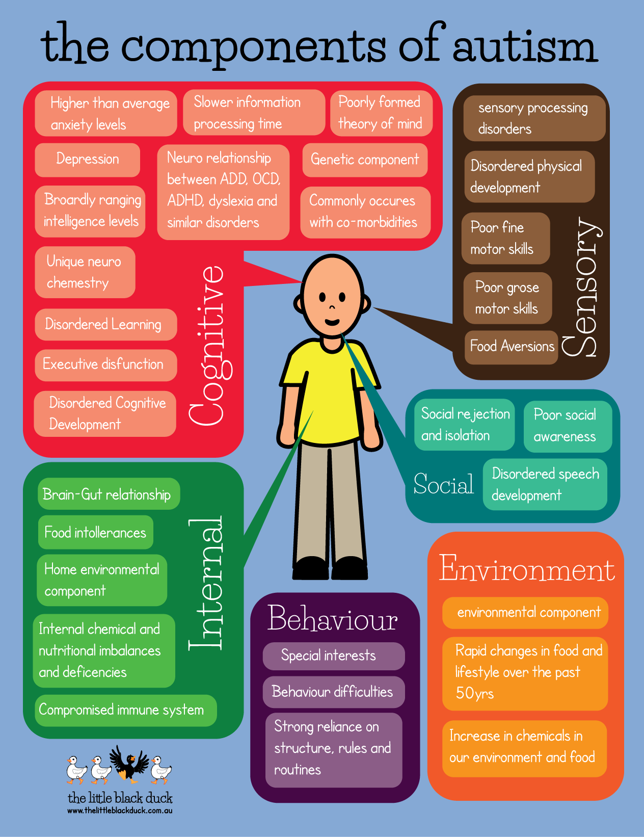 postcard_componentsOfAutism | Physical Therapy | Autism
