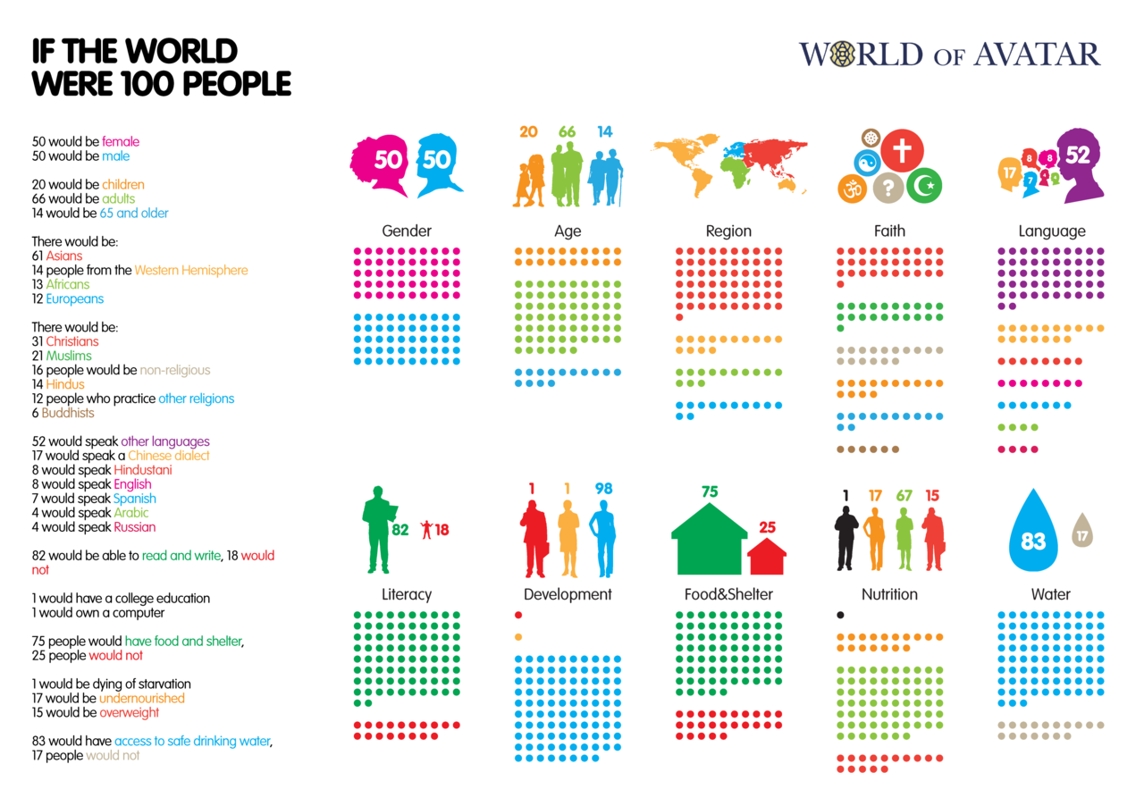 If the world were a village of 100 people lesson plan - If the world were 100 people