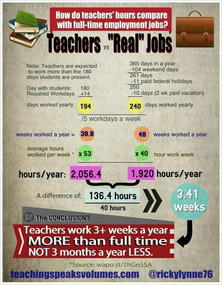 A graphic example of just how many hours teachers work