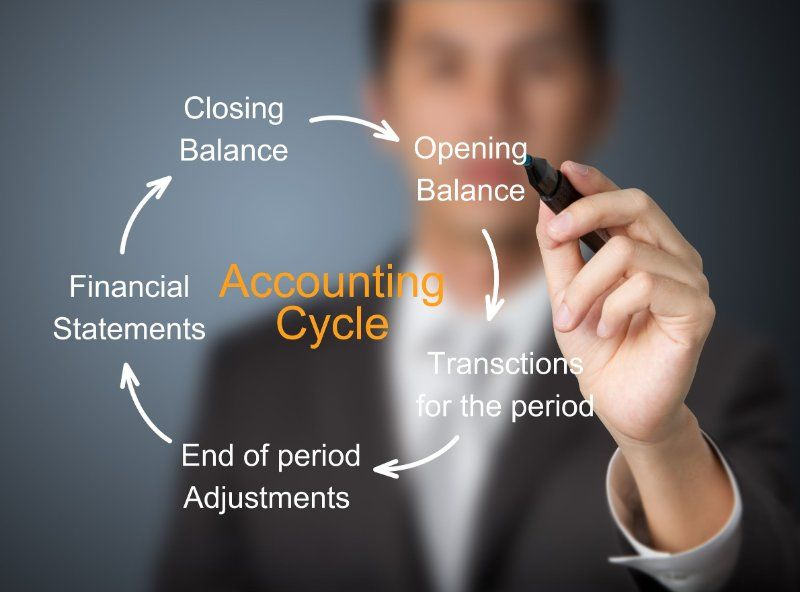 Accounting Cycle Contabilidad Pinterest Accounting cycle - income statement and balance sheet template