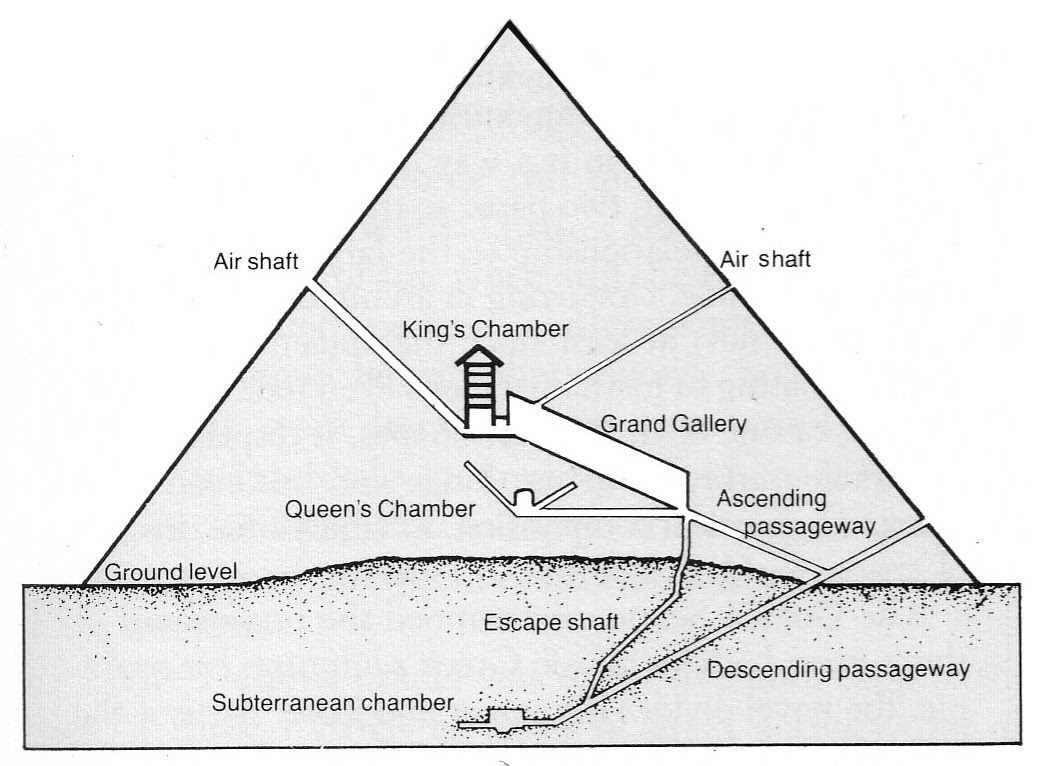 Pyramid Layout Ancient Egypt Pyramids Pyramids Ancient Egypt
