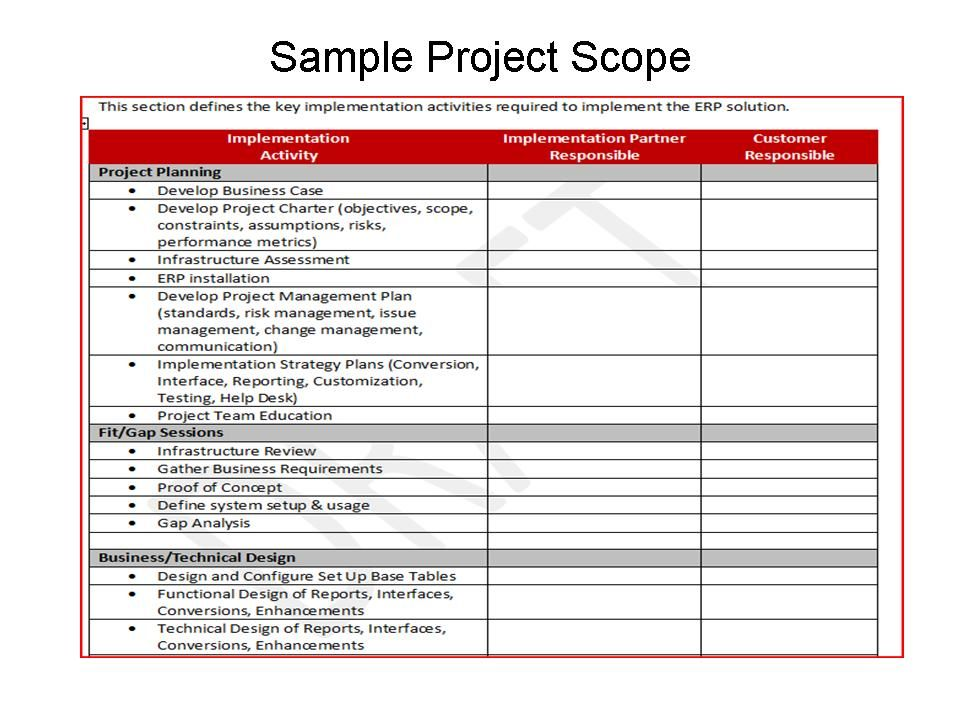 Project Scope Example How To Plan Brand Strategy Template