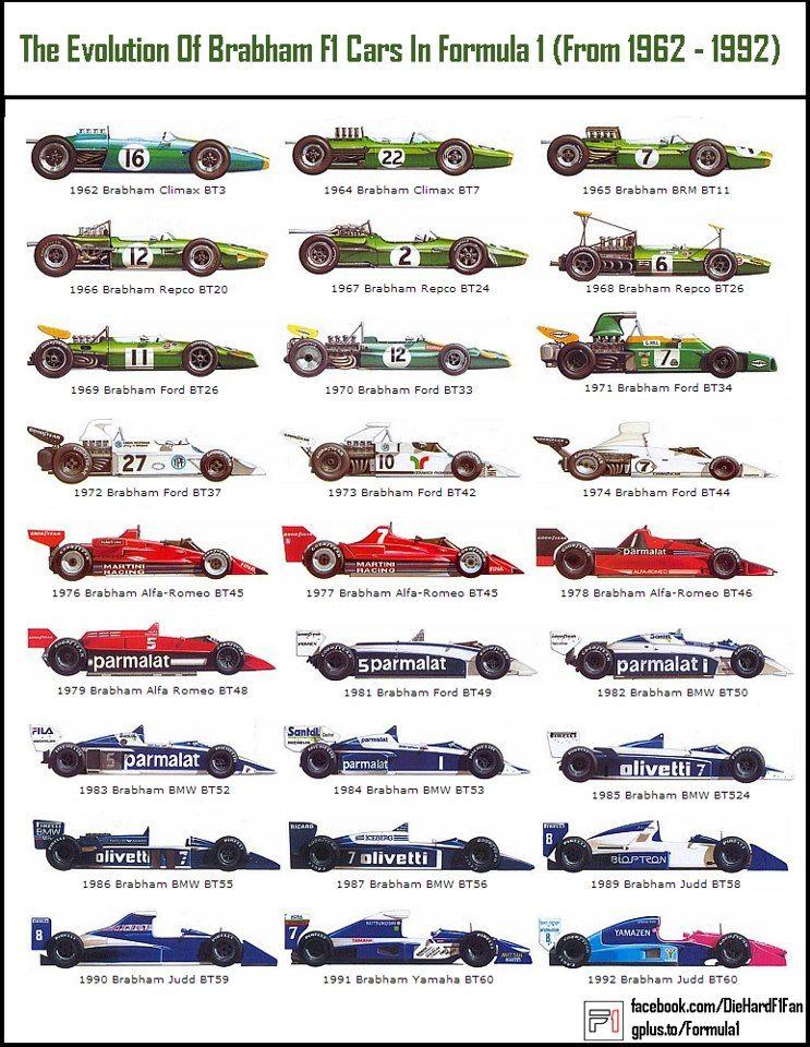 Formula 1 collectors\' reference: Brabham F1 cars 1962-1992 | F1 ...