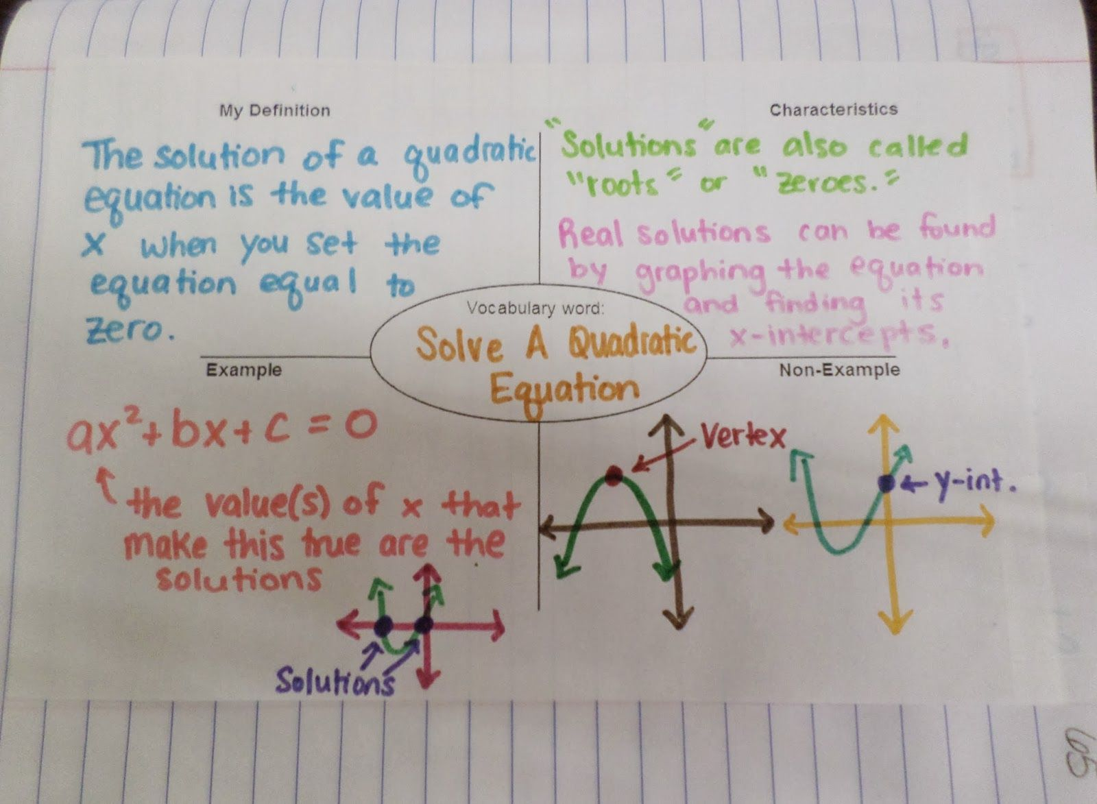 Solve a quadratic equation frayer model my interactive notebook im still trying to get my algebra 2 quadratic function unit up in bits and pieces i required my students to demonstrate mastery with 5 di falaconquin