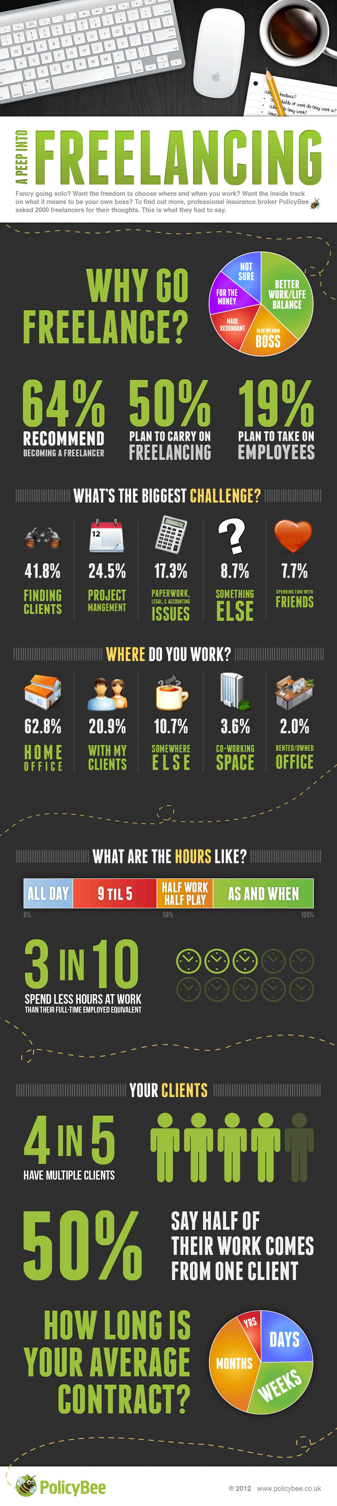 Freelancers On Freelancing Infographic Churchmag Infographic Freelancing Jobs Freelance
