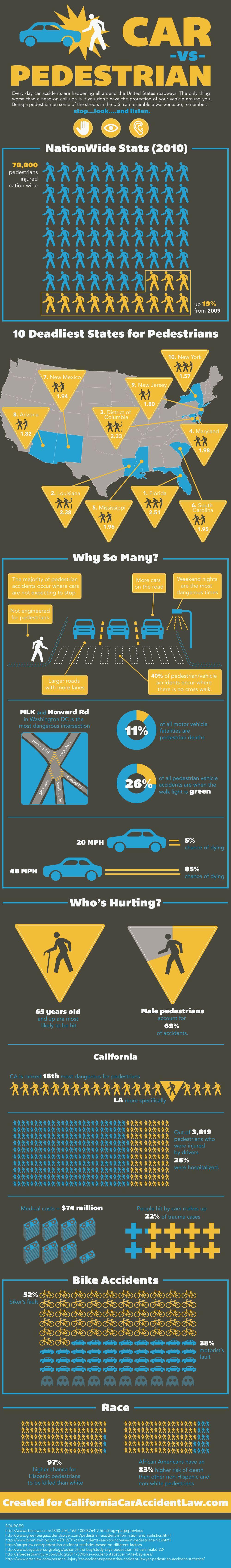Cars Vs Pedestrians Infographic Pedestrian Urban Design Plan