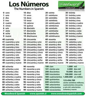 Los Números Numbers Learning Spanish Italian Language Learning How To Speak Spanish
