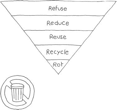 Simplify Your Life By Reducing Your Waste Zero Waste Home By Bea Johnson Zero Waste Reduce Reuse Recycle Reuse Recycle