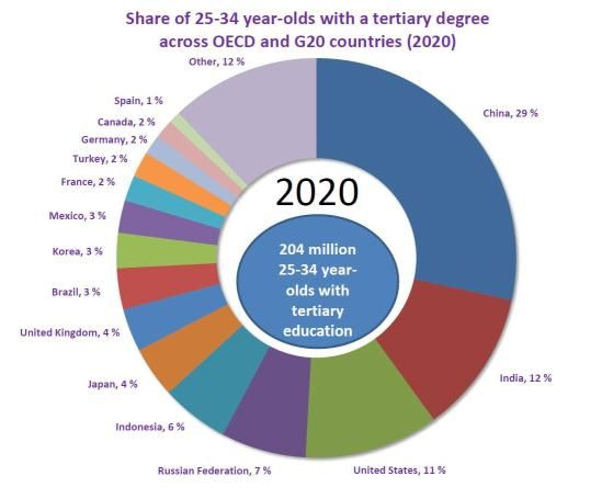 This Shows The Predicted Graduates Of Post Secondary Students In