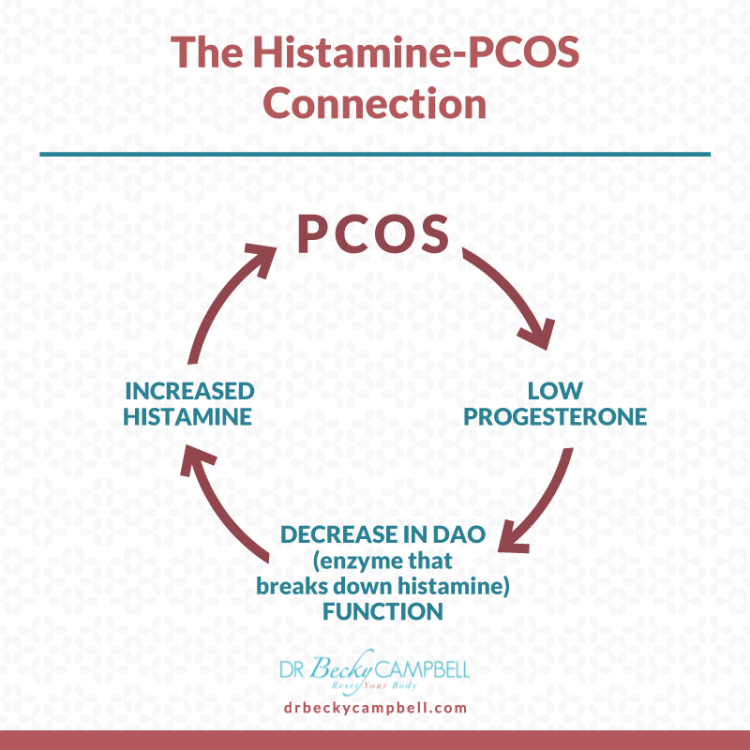 The Histamine Pcos Connection Dr Becky Campbell In 2020 Ovarian Cyst Ovarian Cyst Symptoms Polycystic Ovarian Syndrome