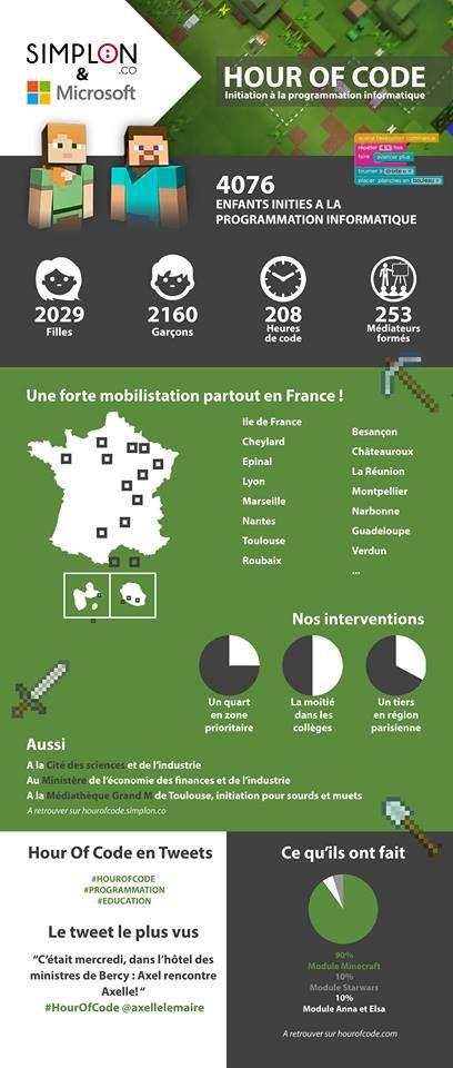 RSLN | Hour of Code ou comment les jeunes Français apprennent l'alphabet du XXIe siècle
