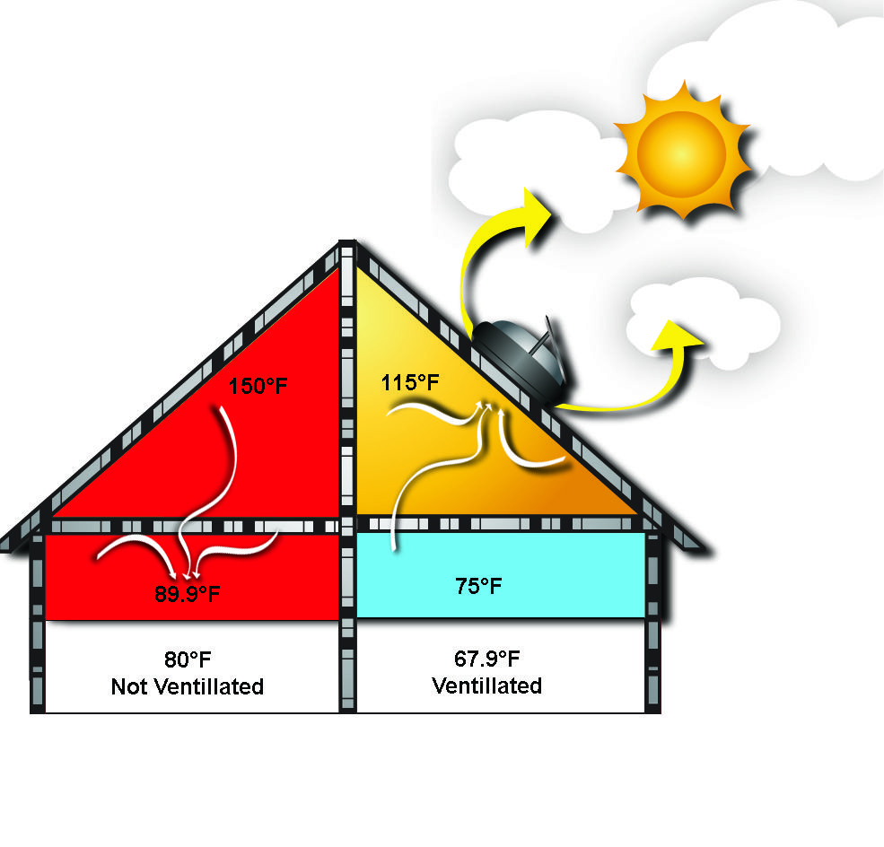 Solar powered attic fan review - Keep The Coolness Of Your Home With Solar Attic Extraction Fan