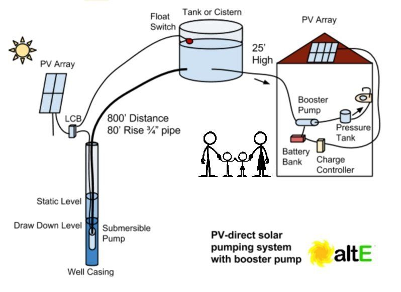 How To Size A Solar Water Pumping System Deep Creek