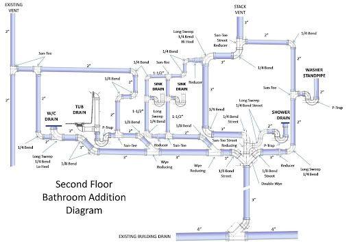 Image Result For Wye Vs Sanitary Tee Home Maintenance Checklist Plumbing Vent Plumbing