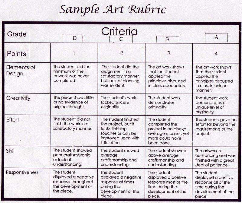 Visual Arts Curriculum: Assessment Rubric Visual Arts K-6 - Bing Images