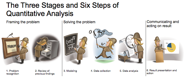 Quantitative AnalysisThree Stages Six Steps  Data Science
