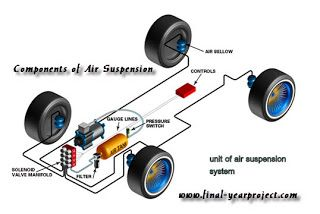 Seminar on Automatic Air Suspension ~ FREE FINAL YEAR