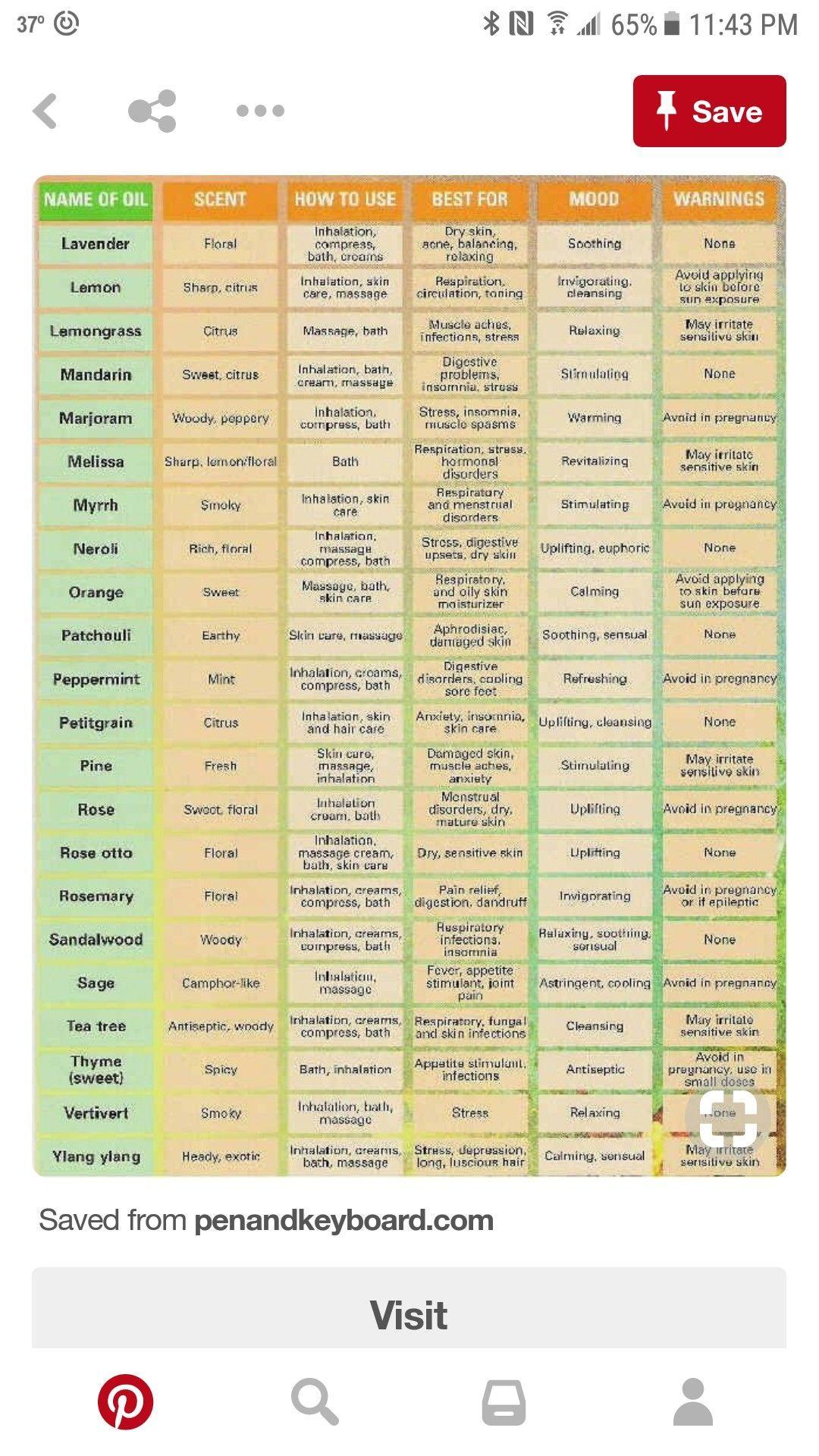 Pin by 💛 Nobalee Galbraith 🖤🚀 on Health | Essential oils