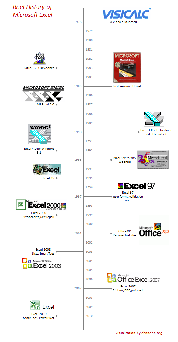 brief history of microsoft excel timeline visualization