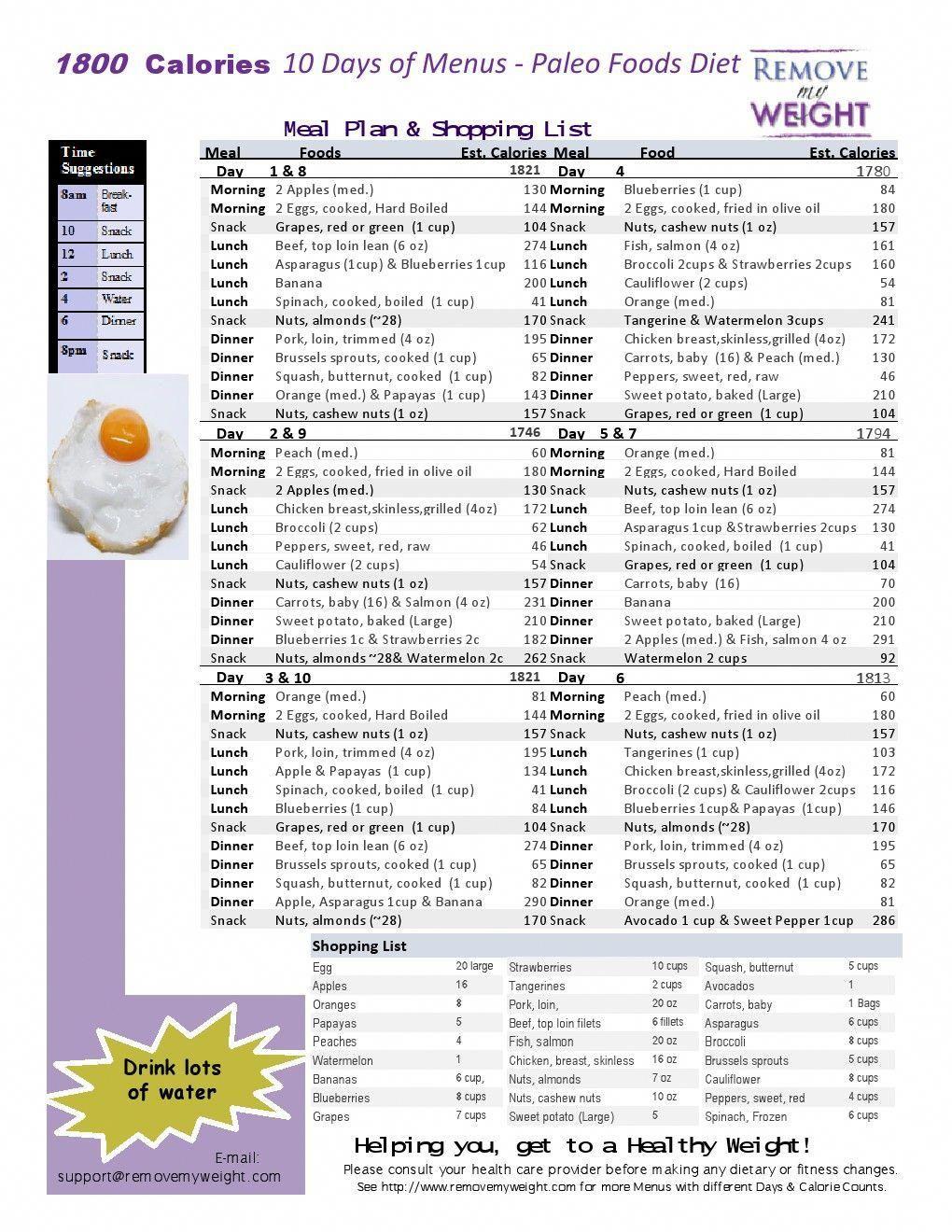 victoria secret diet menu