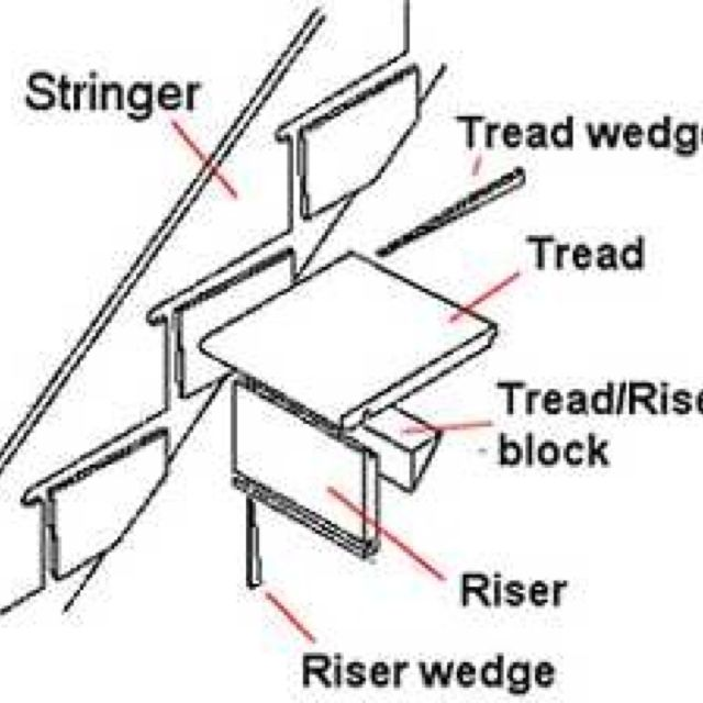 Best Stairs Staircase Treads And Risers Stair Risers 400 x 300