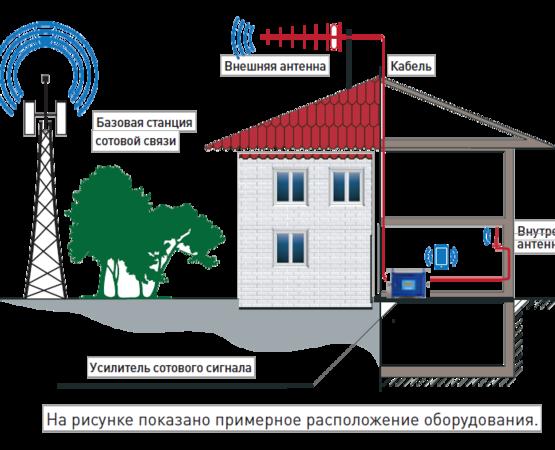 принцип работы усилителя сотовой связи