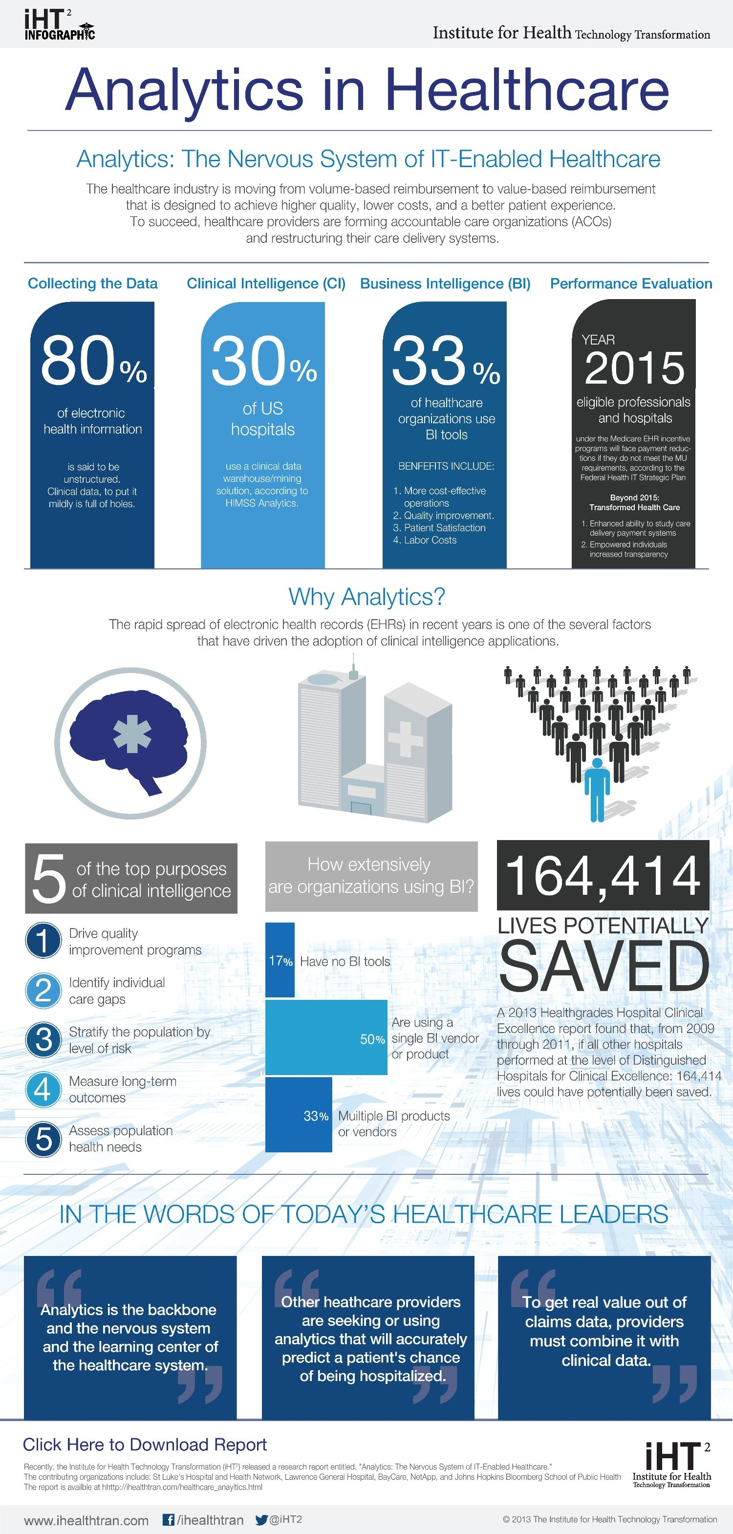 Infographic analytics is the nervous system of itenabled
