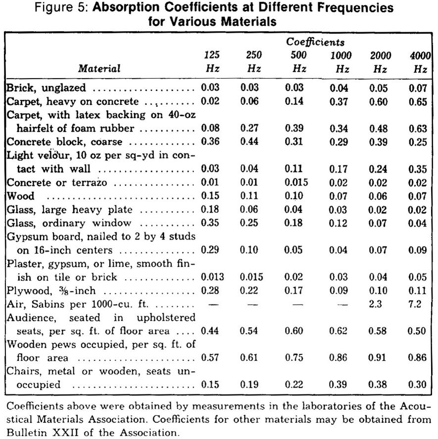 Image result for sound absorption coefficient chart soundproofing