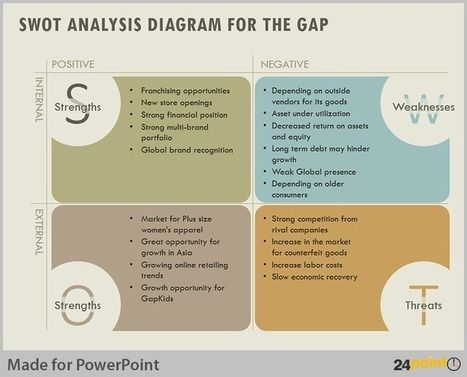 Using SWOT Analysis to Evaluate Business Opportunities PowerPoint